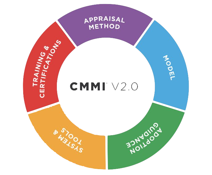 Capability Maturity Model Integration cmmi, Capability Maturity Model Integration (CMMI), Advance Innovations